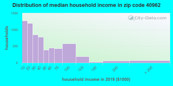 Zip code 40962 household income distribution in 2013