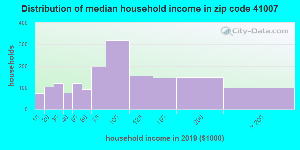 Zip code 41007 household income distribution in 2009