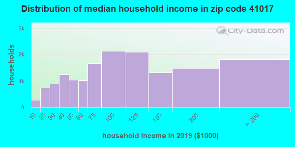 Zip code 41017 household income distribution in 2009