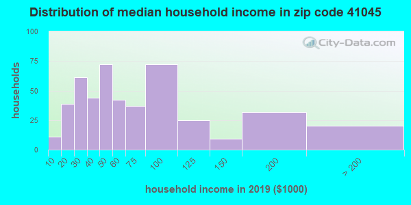 Zip code 41045 household income distribution in 2009