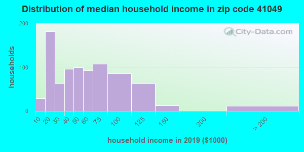 Zip code 41049 household income distribution in 2009