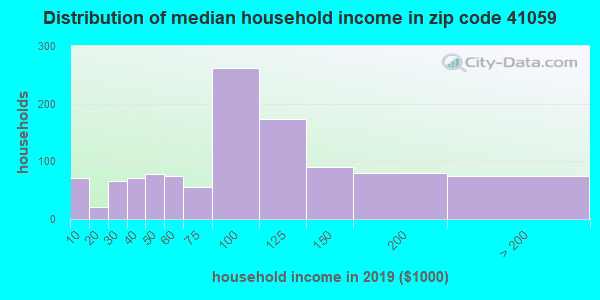 Zip code 41059 household income distribution in 2009