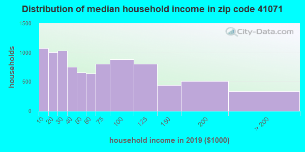 Zip code 41071 household income distribution in 2009