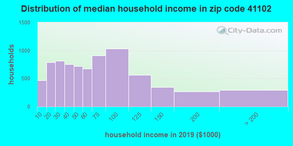 Zip code 41102 household income distribution in 2009