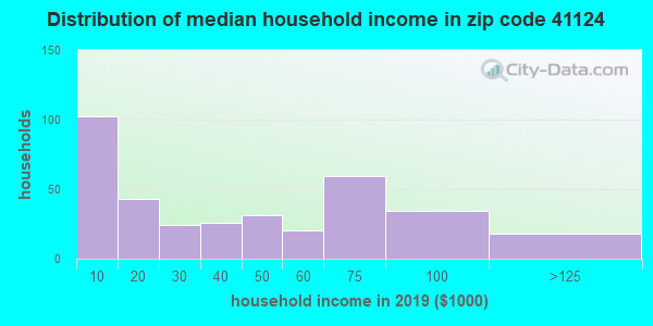 Zip code 41124 household income distribution in 2009