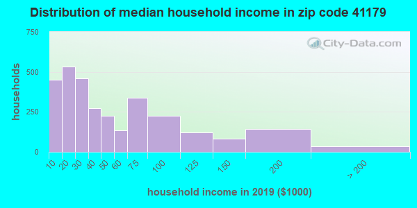 Zip code 41179 household income distribution in 2009