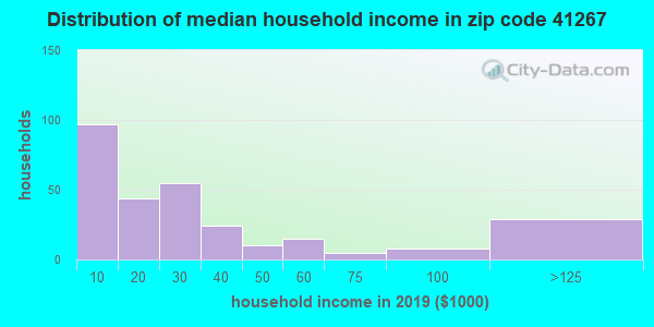 Zip code 41267 household income distribution in 2009