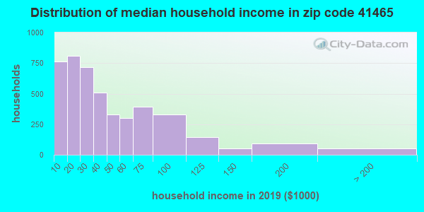 Zip code 41465 household income distribution in 2009