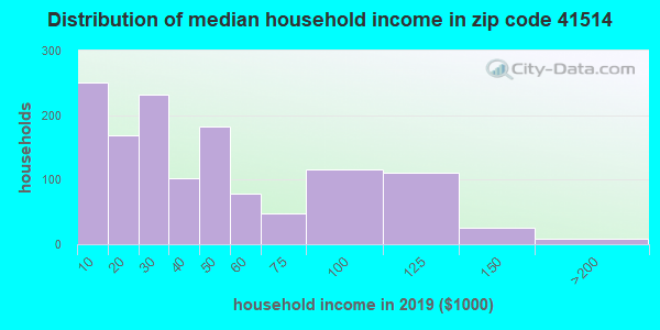 Zip code 41514 household income distribution in 2009