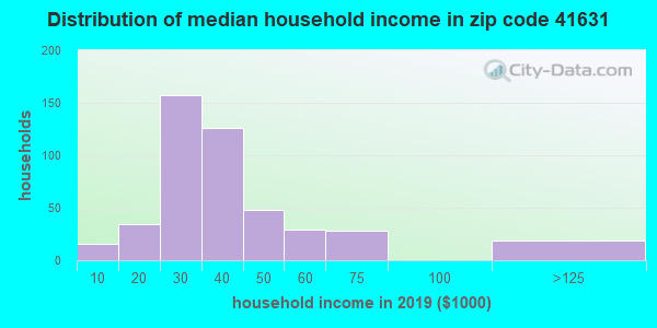 Zip code 41631 household income distribution in 2009