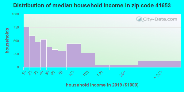 Zip code 41653 household income distribution in 2009