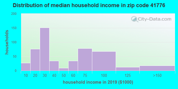 Zip code 41776 household income distribution in 2009