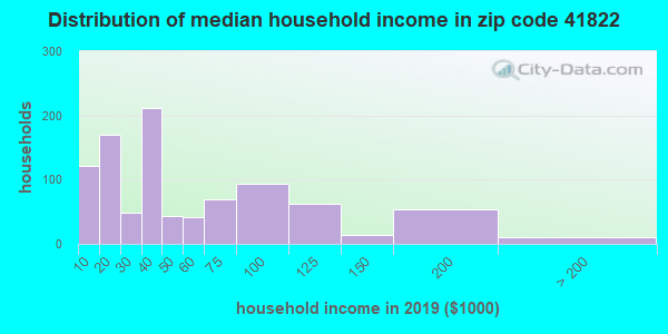 Zip code 41822 household income distribution in 2009