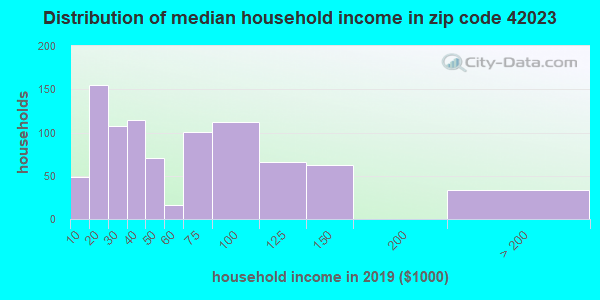 Zip code 42023 household income distribution in 2009