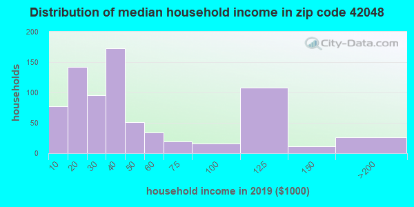 Zip code 42048 household income distribution in 2009