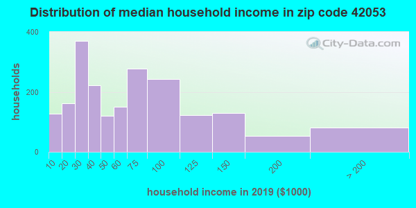 Zip code 42053 household income distribution in 2009