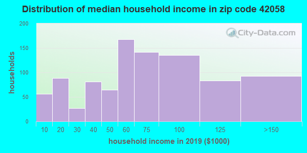 Zip code 42058 household income distribution in 2009