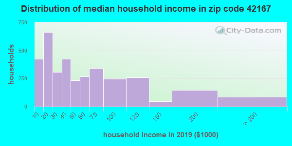 Zip code 42167 household income distribution in 2015