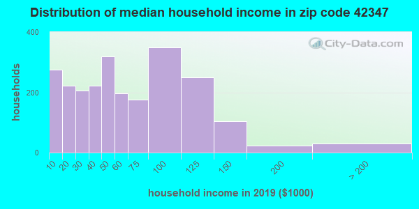Zip code 42347 household income distribution in 2009