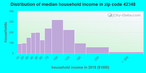 Zip code 42348 household income distribution in 2009