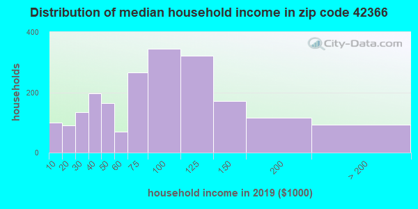 Zip code 42366 household income distribution in 2009