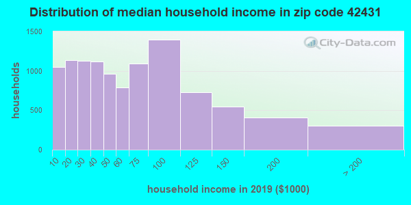 Zip code 42431 household income distribution in 2009