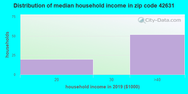 Zip code 42631 household income distribution in 2009