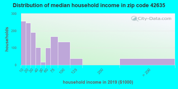 Zip code 42635 household income distribution in 2009