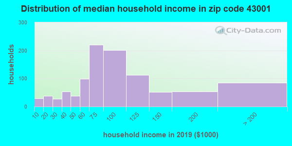 Zip code 43001 household income distribution in 2009