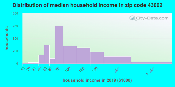 Zip code 43002 household income distribution in 2009