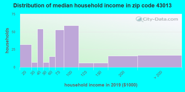 Zip code 43013 household income distribution in 2009
