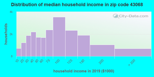 Zip code 43068 household income distribution in 2009