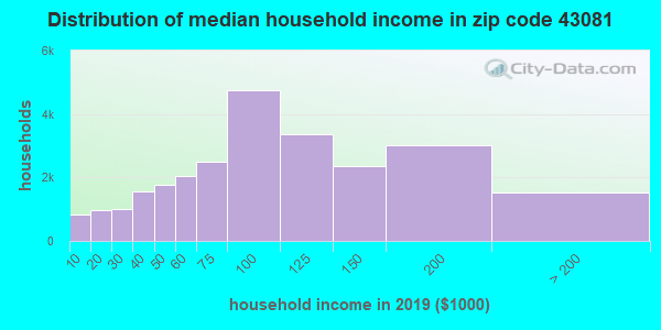 Zip code 43081 household income distribution in 2009
