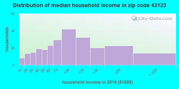 Zip code 43123 household income distribution in 2009