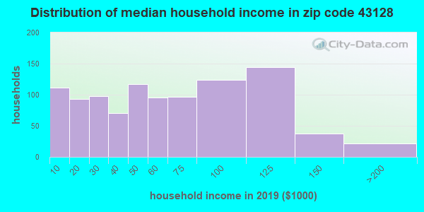 Zip code 43128 household income distribution in 2009