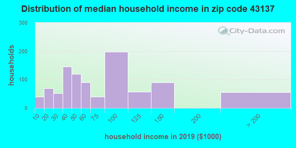Zip code 43137 household income distribution in 2009