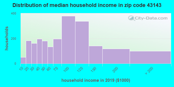 Zip code 43143 household income distribution in 2009