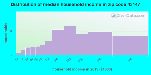 Zip code 43147 household income distribution in 2009