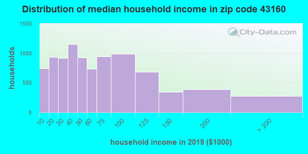 Zip code 43160 household income distribution in 2009