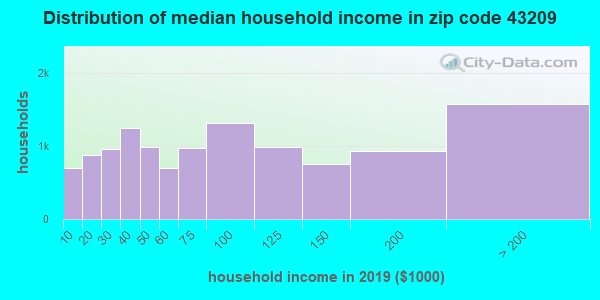 Zip code 43209 household income distribution in 2009