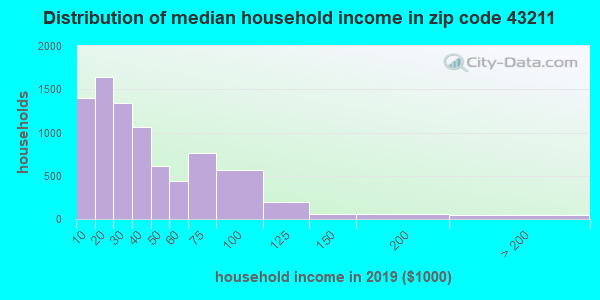 Zip code 43211 household income distribution in 2009