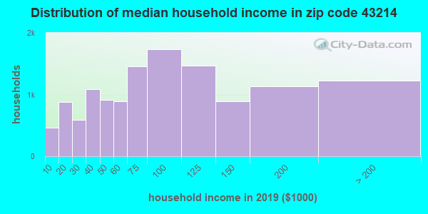 Zip code 43214 household income distribution in 2015