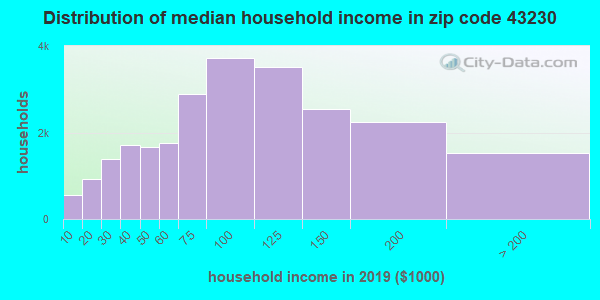 Zip code 43230 household income distribution in 2009