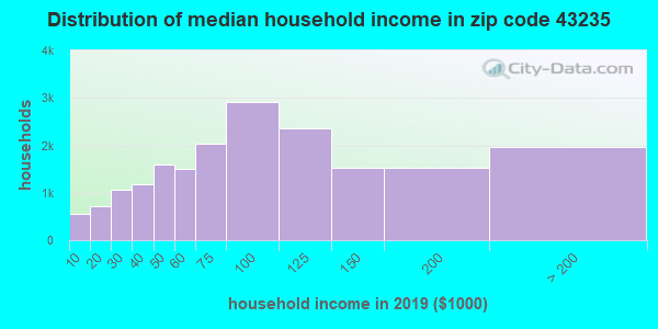 Zip code 43235 household income distribution in 2015