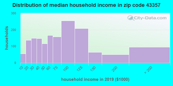 Zip code 43357 household income distribution in 2009