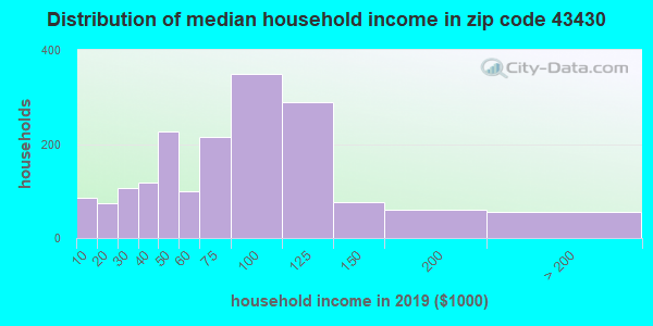 Zip code 43430 household income distribution in 2009