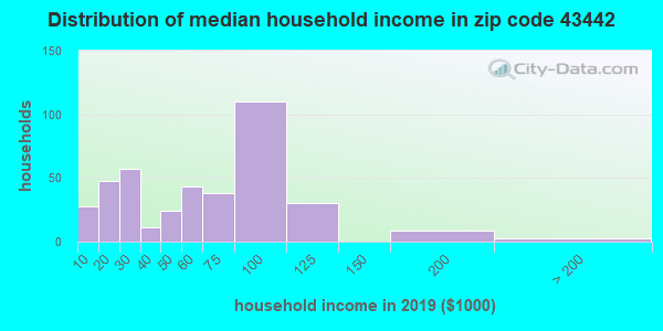 Zip code 43442 household income distribution in 2009