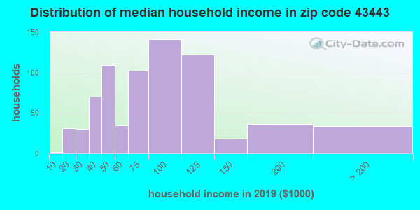 Zip code 43443 household income distribution in 2009