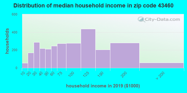 Zip code 43460 household income distribution in 2009