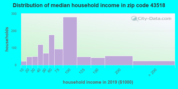 Zip code 43518 household income distribution in 2009